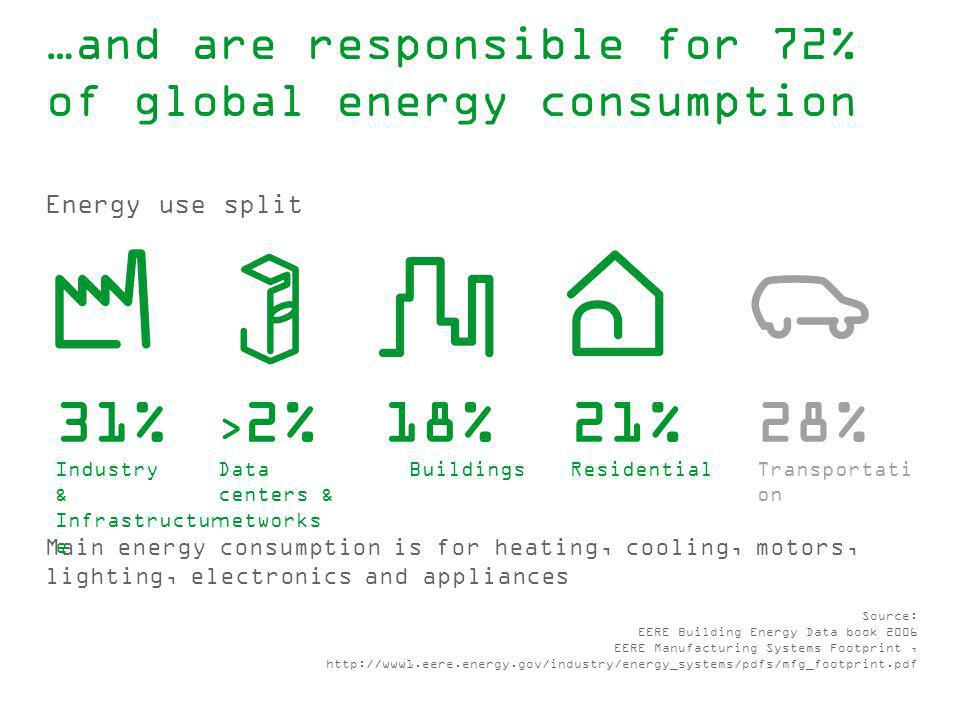 …and are responsible for 72% of global energy consumption Energy use split Main energy consumption is for heating, cooling, motors, lighting, electron