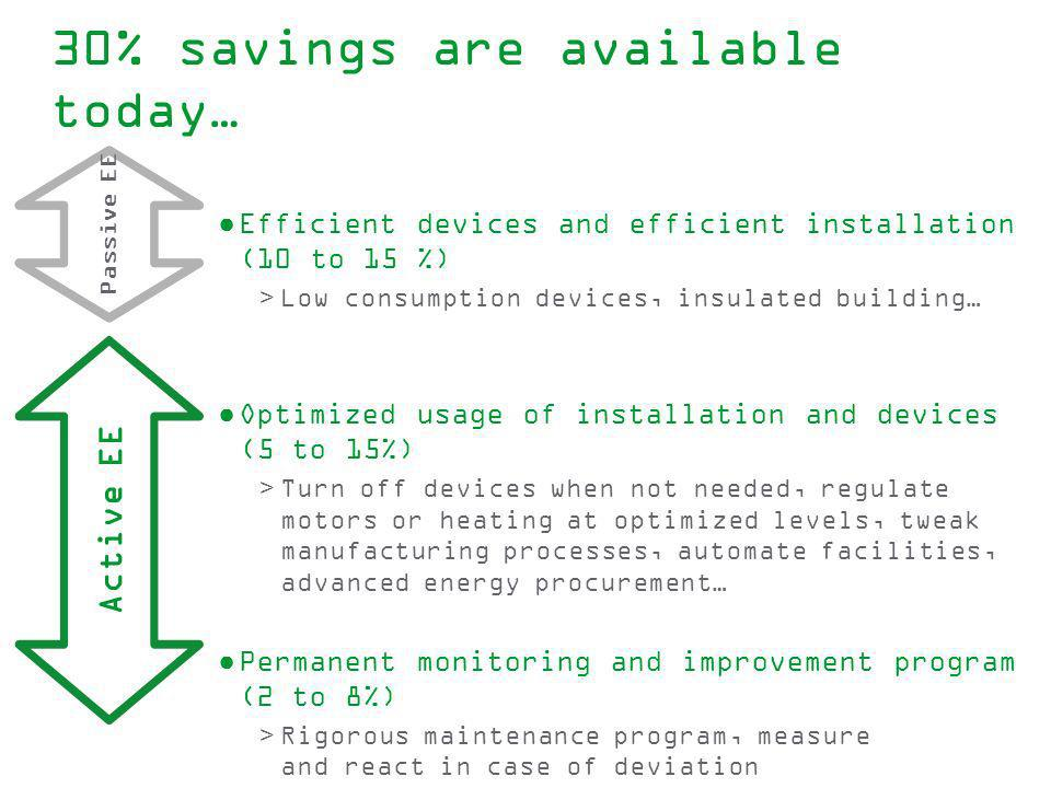 Efficient devices and efficient installation (10 to 15 %) >Low consumption devices, insulated building… Optimized usage of installation and devices (5