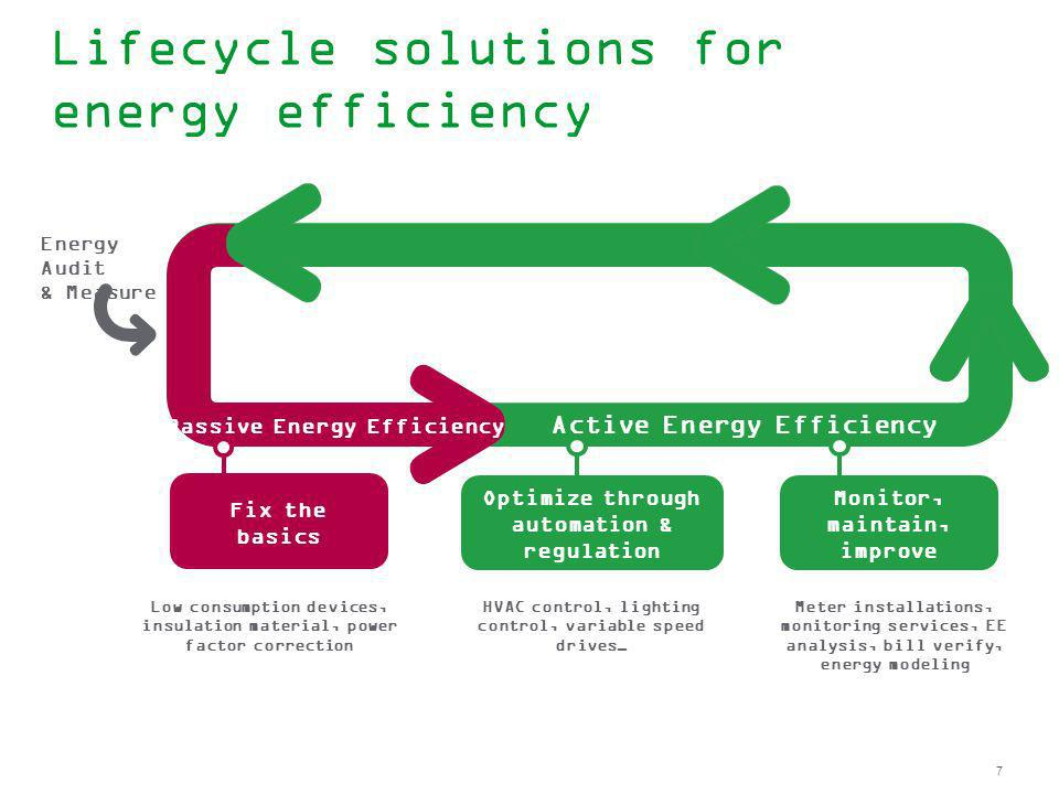 7 Lifecycle solutions for energy efficiency Energy Audit & Measure Active Energy Efficiency Passive Energy Efficiency Optimize through automation & re