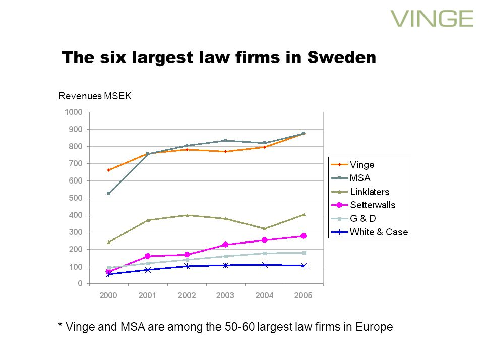 The six largest law firms in Sweden Revenues MSEK * Vinge and MSA are among the largest law firms in Europe