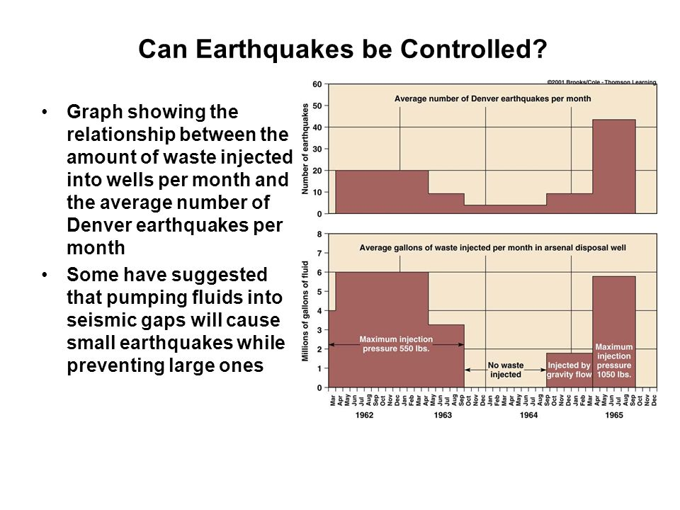 Can Earthquakes be Controlled? Graph showing the relationship between the amount of waste injected into wells per month and the average number of Denv