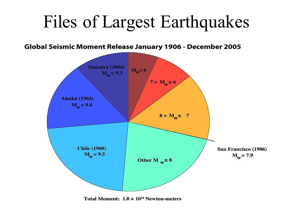 Files of Largest Earthquakes