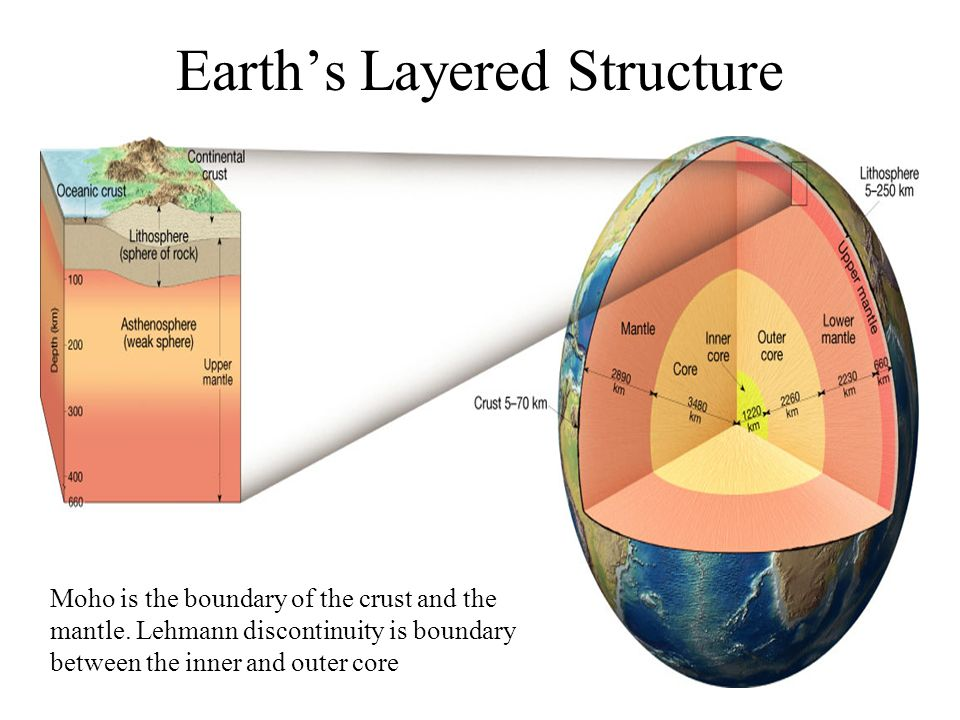 Earths Layered Structure Moho is the boundary of the crust and the mantle. Lehmann discontinuity is boundary between the inner and outer core