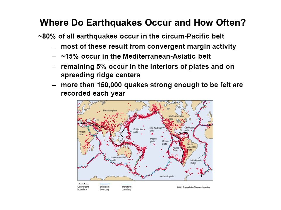 Where Do Earthquakes Occur and How Often? ~80% of all earthquakes occur in the circum-Pacific belt –most of these result from convergent margin activi
