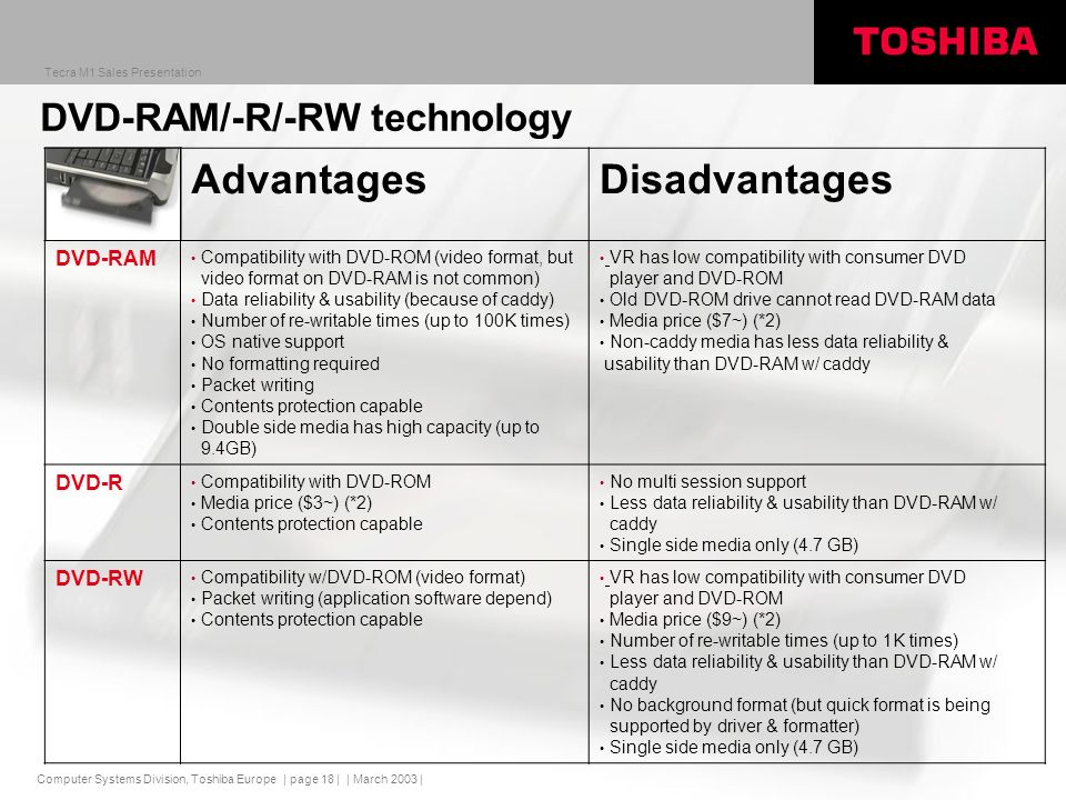 Computer Systems Division, Toshiba Europe Tecra M1 Sales Presentation | March 2003 | | page 18 | AdvantagesDisadvantages DVD-RAM Compatibility with DVD-ROM (video format, but video format on DVD-RAM is not common) Data reliability & usability (because of caddy) Number of re-writable times (up to 100K times) OS native support No formatting required Packet writing Contents protection capable Double side media has high capacity (up to 9.4GB) VR has low compatibility with consumer DVD player and DVD-ROM Old DVD-ROM drive cannot read DVD-RAM data Media price ($7~) (*2) Non-caddy media has less data reliability & usability than DVD-RAM w/ caddy DVD-R Compatibility with DVD-ROM Media price ($3~) (*2) Contents protection capable No multi session support Less data reliability & usability than DVD-RAM w/ caddy Single side media only (4.7 GB) DVD-RW Compatibility w/DVD-ROM (video format) Packet writing (application software depend) Contents protection capable VR has low compatibility with consumer DVD player and DVD-ROM Media price ($9~) (*2) Number of re-writable times (up to 1K times) Less data reliability & usability than DVD-RAM w/ caddy No background format (but quick format is being supported by driver & formatter) Single side media only (4.7 GB) DVD-RAM/-R/-RW technology