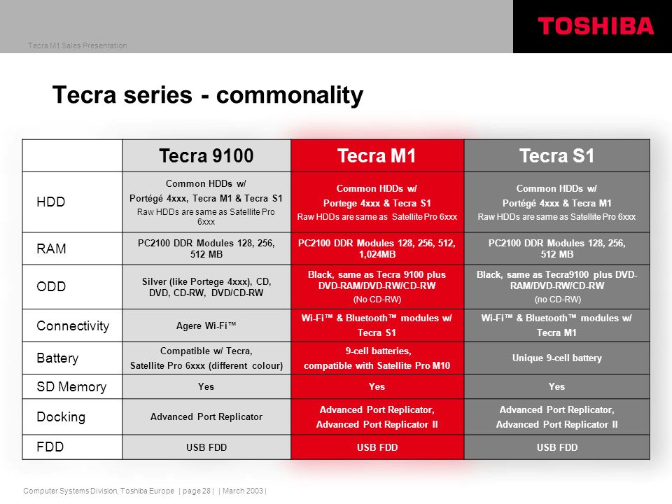 Computer Systems Division, Toshiba Europe Tecra M1 Sales Presentation | March 2003 | | page 28 | Tecra series - commonality Tecra 9100Tecra M1Tecra S1 HDD Common HDDs w/ Portégé 4xxx, Tecra M1 & Tecra S1 Raw HDDs are same as Satellite Pro 6xxx Common HDDs w/ Portege 4xxx & Tecra S1 Raw HDDs are same as Satellite Pro 6xxx Common HDDs w/ Portégé 4xxx & Tecra M1 Raw HDDs are same as Satellite Pro 6xxx RAM PC2100 DDR Modules 128, 256, 512 MB PC2100 DDR Modules 128, 256, 512, 1,024MB PC2100 DDR Modules 128, 256, 512 MB ODD Silver (like Portege 4xxx), CD, DVD, CD-RW, DVD/CD-RW Black, same as Tecra 9100 plus DVD-RAM/DVD-RW/CD-RW (No CD-RW) Black, same as Tecra9100 plus DVD- RAM/DVD-RW/CD-RW (no CD-RW) Connectivity Agere Wi-Fi Wi-Fi & Bluetooth modules w/ Tecra S1 Wi-Fi & Bluetooth modules w/ Tecra M1 Battery Compatible w/ Tecra, Satellite Pro 6xxx (different colour) 9-cell batteries, compatible with Satellite Pro M10 Unique 9-cell battery SD Memory Yes Docking Advanced Port Replicator Advanced Port Replicator, Advanced Port Replicator II Advanced Port Replicator, Advanced Port Replicator II FDD USB FDD