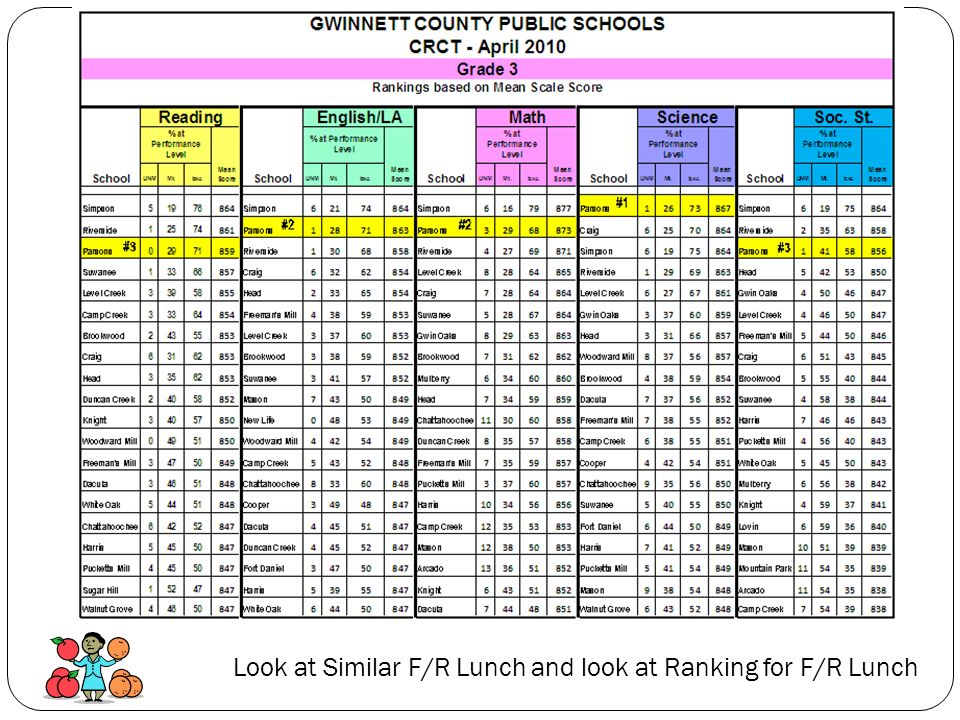 Look at Similar F/R Lunch and look at Ranking for F/R Lunch