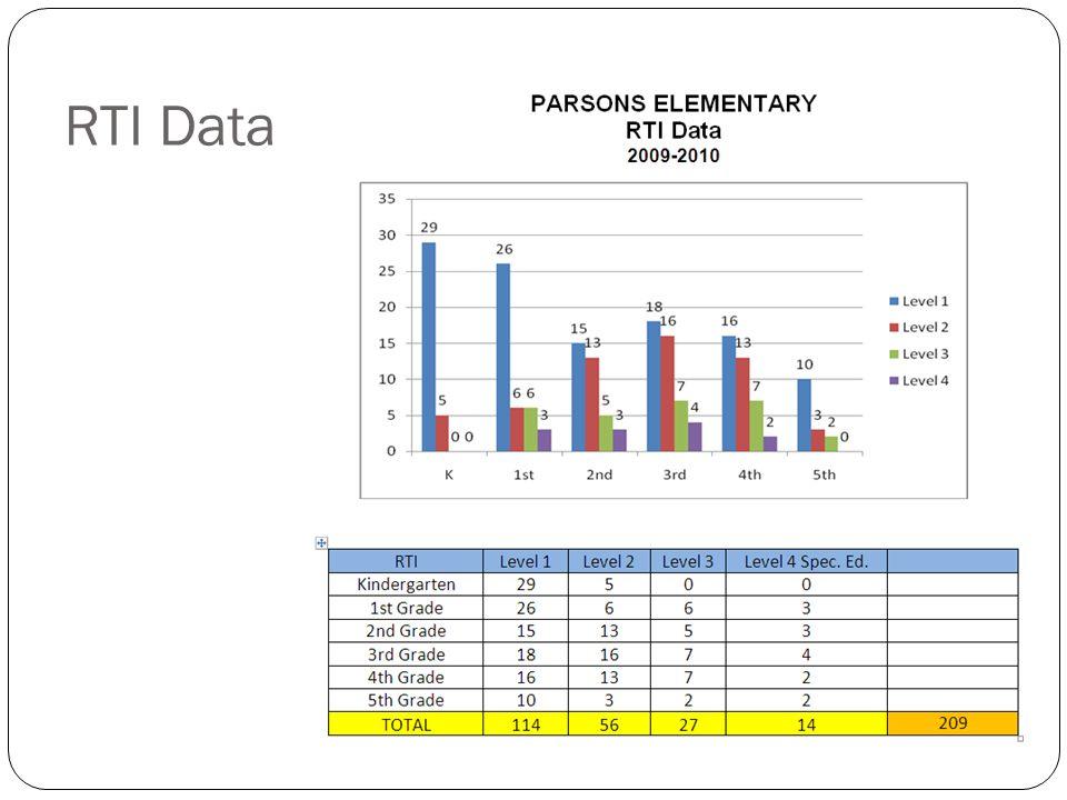 RTI Data