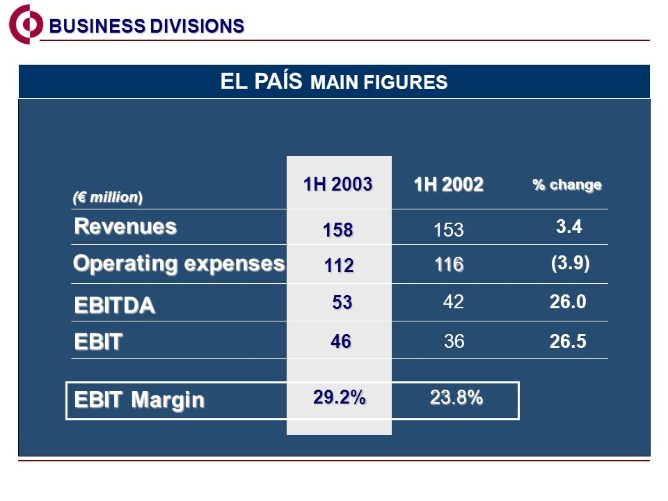 Revenues EBITDA EBIT EBIT Margin 153 42 36 23.8% 23.8% ( million) 1H 2002 % change % change 3.4 158 53 46 29.2% 1H 2003 26.0 26.5 Operating expenses (3.9) 112 116 BUSINESS DIVISIONS BUSINESS DIVISIONS EL PAÍS MAIN FIGURES