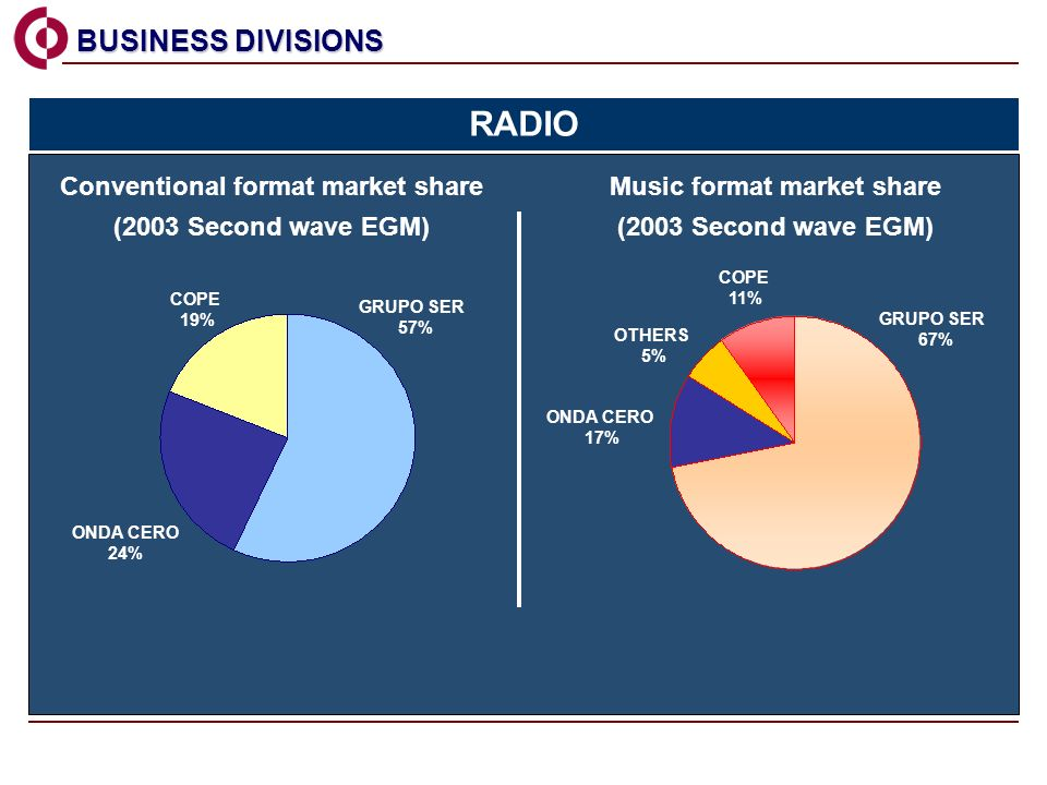 COPE 19% GRUPO SER 57% ONDA CERO 24% GRUPO SER 67% OTHERS 5% ONDA CERO 17% COPE 11% Conventional format market share (2003 Second wave EGM) Music format market share (2003 Second wave EGM) BUSINESS DIVISIONS BUSINESS DIVISIONS RADIO