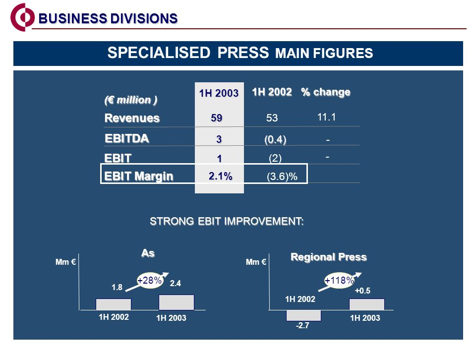 BUSINESS DIVISIONS BUSINESS DIVISIONS 1H 2002 % change 1H 2003 Revenues EBIT Margin 53 (3.6)% ( million ) 11.1 59 2.1% EBIT 1 (2) - EBITDA 3(0.4) - SPECIALISED PRESS MAIN FIGURES 1H 2002 1H 2003 Mm As Regional Press STRONG EBIT IMPROVEMENT: STRONG EBIT IMPROVEMENT: 1H 2002 1H 2003 1.8 2.4 +28% -2.7 +0.5 +118%
