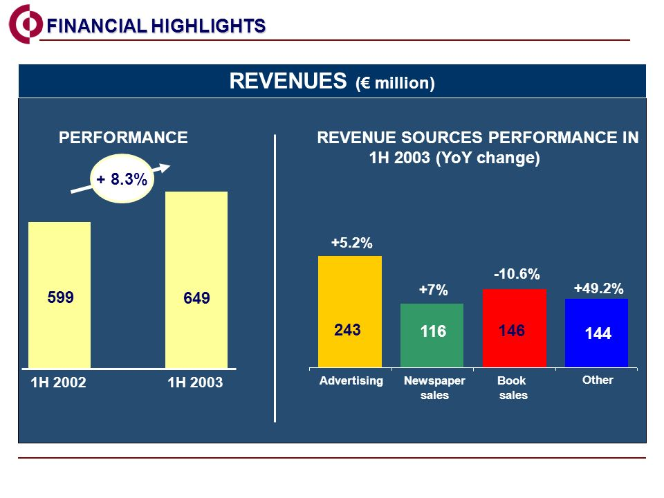 599 649 1H 20021H 2003 AdvertisingNewspaper sales Book sales Other +5.2% +7% -10.6% +49.2% REVENUE SOURCES PERFORMANCE IN 1H 2003 (YoY change) PERFORMANCE 243 116 146 144 FINANCIAL HIGHLIGHTS FINANCIAL HIGHLIGHTS REVENUES ( million) + 8.3%