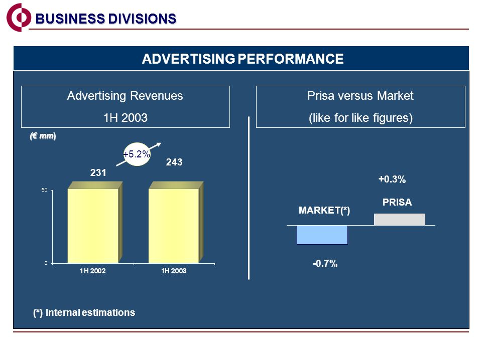 Advertising Revenues 1H 2003 BUSINESS DIVISIONS BUSINESS DIVISIONS 231 243 ( mm) ADVERTISING PERFORMANCE Prisa versus Market (like for like figures) -0.7% +0.3% MARKET(*) PRISA +5.2% (*) Internal estimations