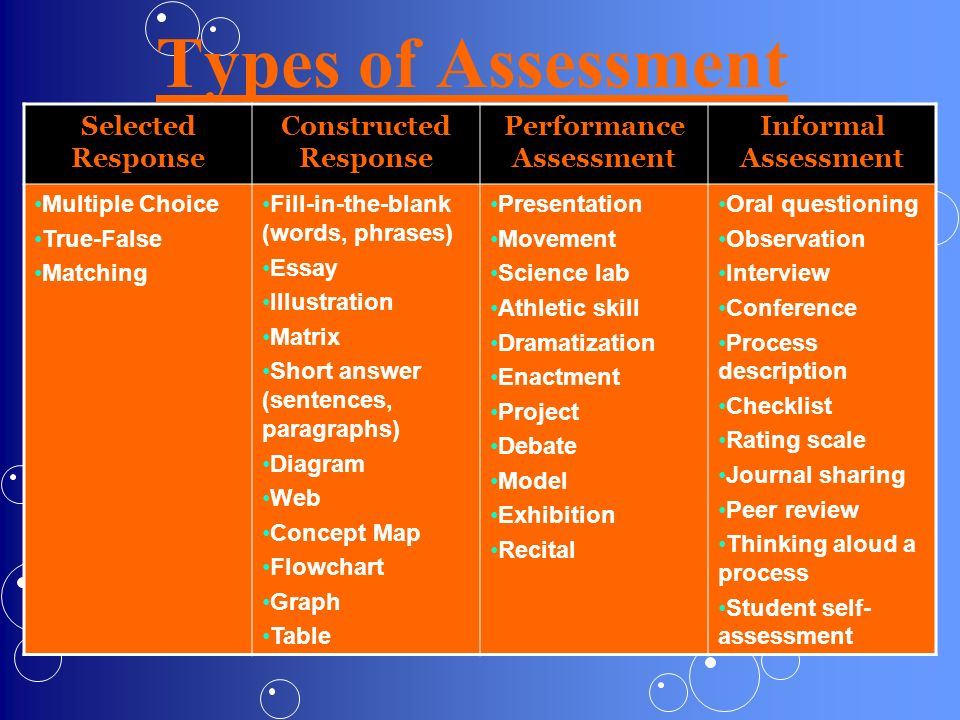 Types of Assessment Selected Response Constructed Response Performance Assessment Informal Assessment Multiple Choice True-False Matching Fill-in-the-
