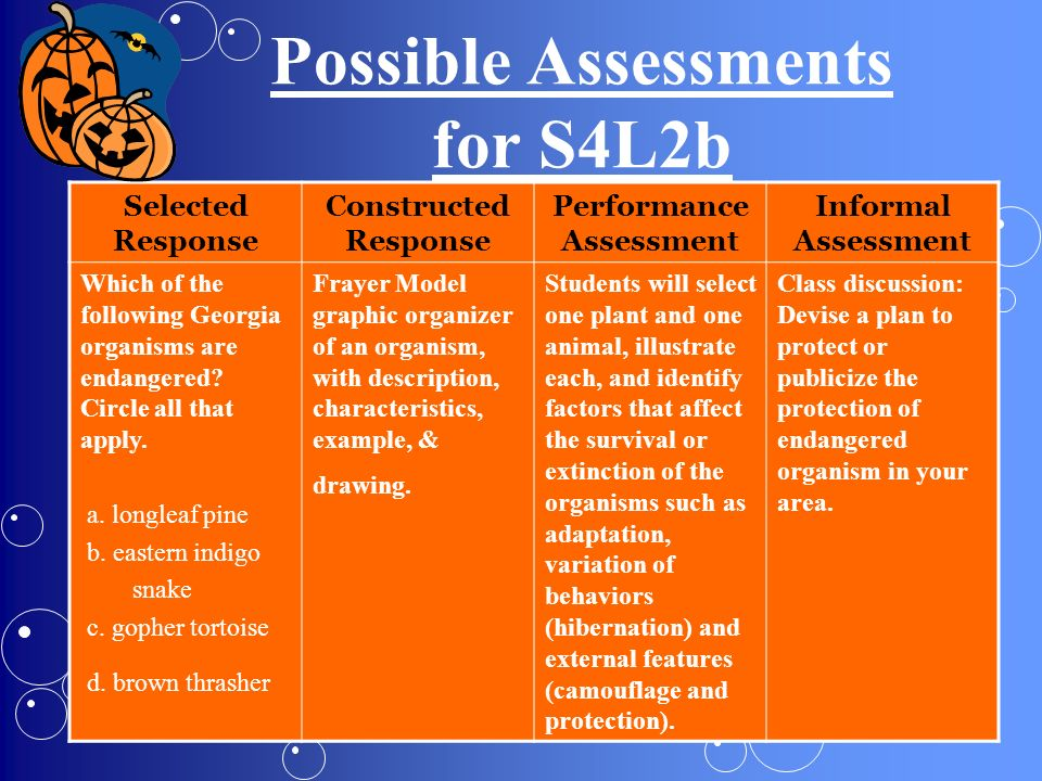 Possible Assessments for S4L2b Selected Response Constructed Response Performance Assessment Informal Assessment Which of the following Georgia organi