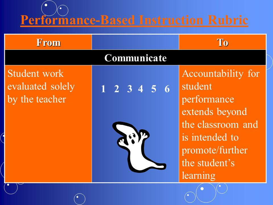 Performance-Based Instruction Rubric FromTo Communicate Student work evaluated solely by the teacher 1 2 3 4 5 6 Accountability for student performanc