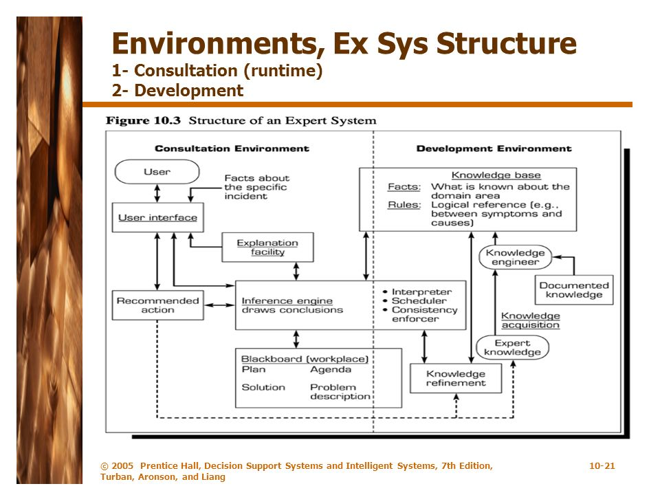 © 2005 Prentice Hall, Decision Support Systems and Intelligent Systems, 7th Edition, Turban, Aronson, and Liang 10-21 Environments, Ex Sys Structure 1