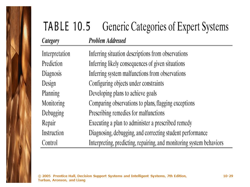 © 2005 Prentice Hall, Decision Support Systems and Intelligent Systems, 7th Edition, Turban, Aronson, and Liang 10-29