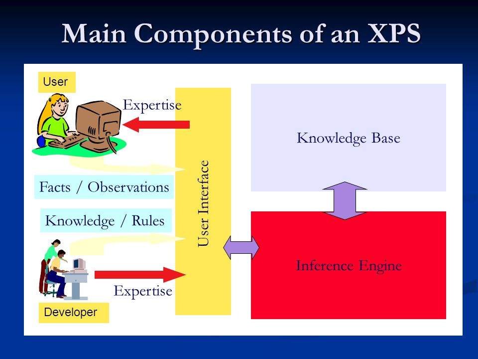 Main Components of an XPS User Interface Knowledge Base Inference Engine Expertise User Expertise Developer Knowledge / Rules Facts / Observations