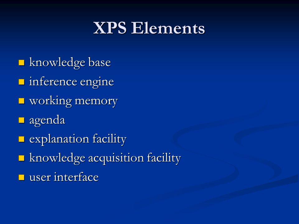 XPS Elements knowledge base knowledge base inference engine inference engine working memory working memory agenda agenda explanation facility explanat