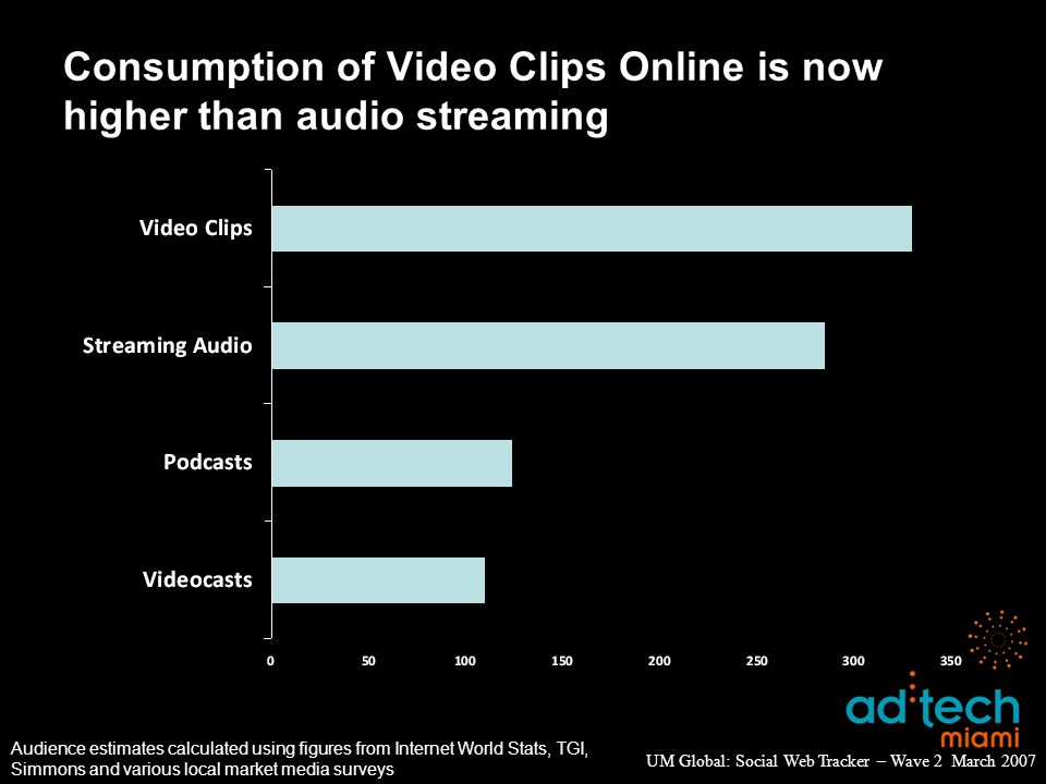Consumption of Video Clips Online is now higher than audio streaming UM Global: Social Web Tracker – Wave 2 March 2007 Audience estimates calculated using figures from Internet World Stats, TGI, Simmons and various local market media surveys