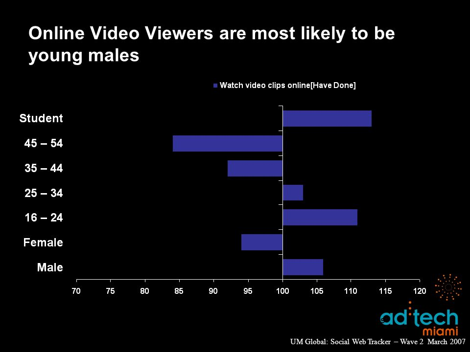 Online Video Viewers are most likely to be young males UM Global: Social Web Tracker – Wave 2 March 2007 Global average: indexed against all respondents