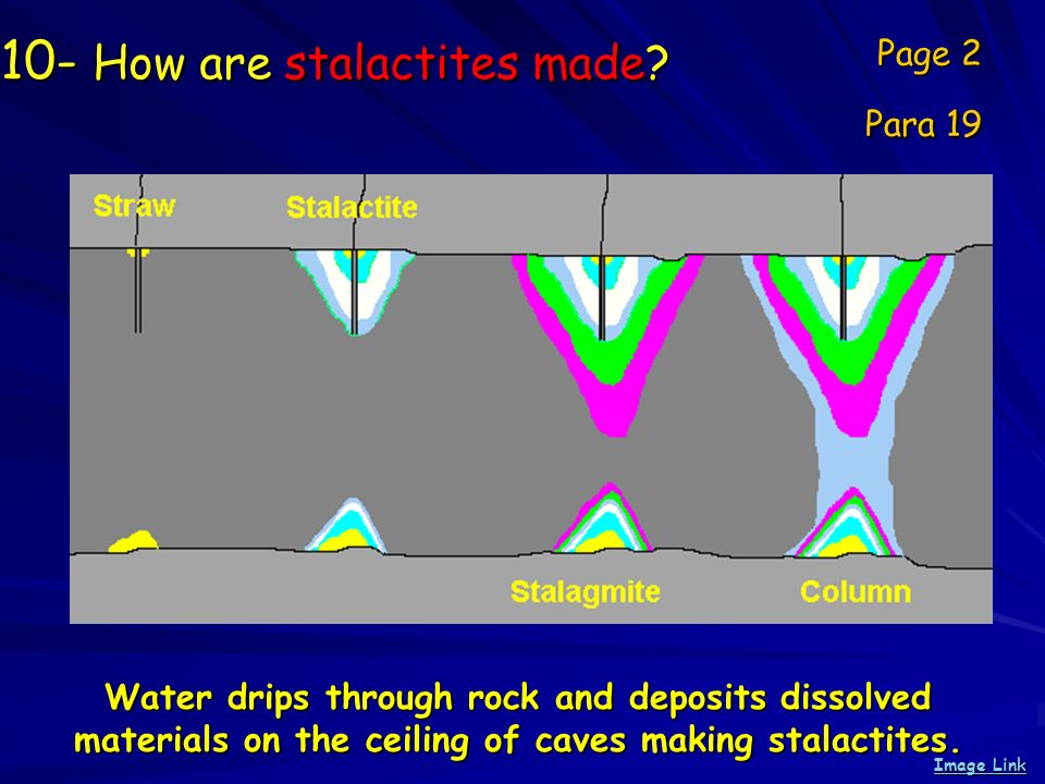 10- How are stalactites made? Page 2 Para 19 Image Link Image Link Water drips through rock and deposits dissolved materials on the ceiling of caves m