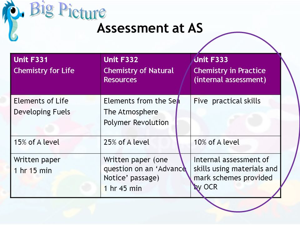 Assessment at AS Unit F331 Chemistry for Life Unit F332 Chemistry of Natural Resources Unit F333 Chemistry in Practice (internal assessment) Elements
