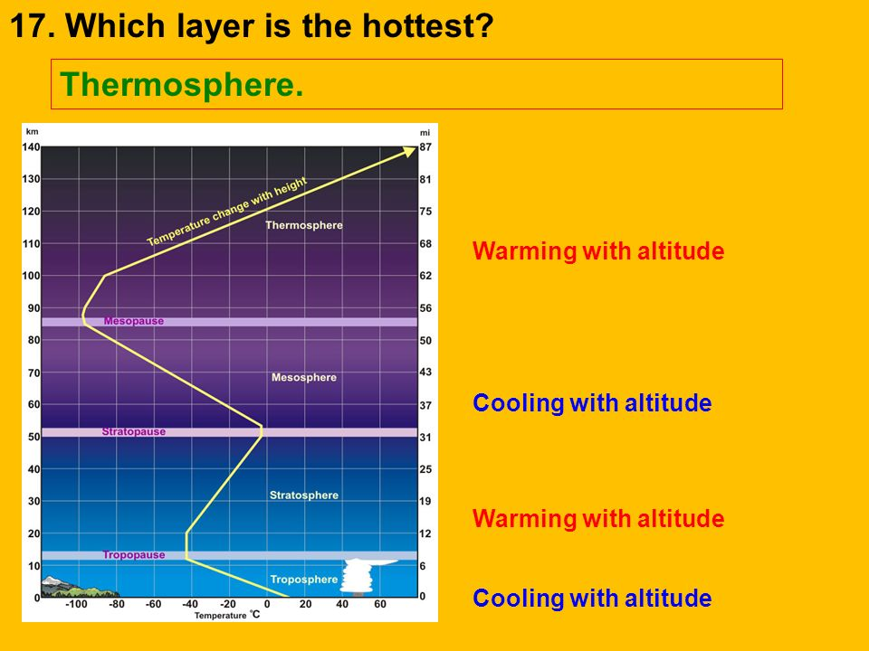 20. Which layer is the coldest? Mesosphere. Cooling with altitude Warming with altitude Cooling with altitude Warming with altitude