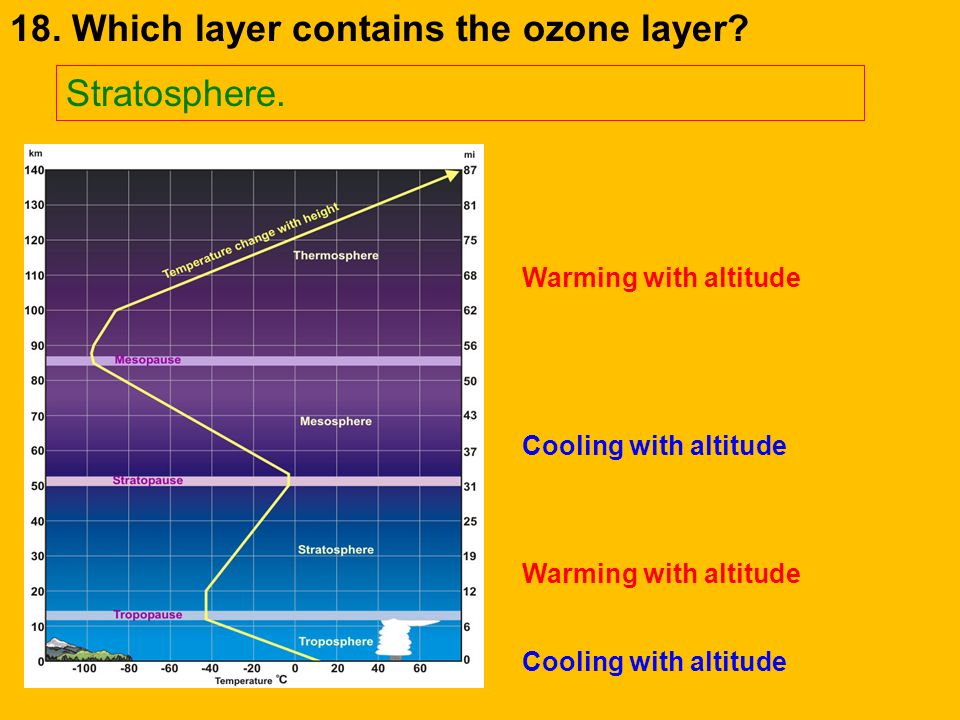 17. Which layer is the hottest? Thermosphere. Cooling with altitude Warming with altitude Cooling with altitude Warming with altitude