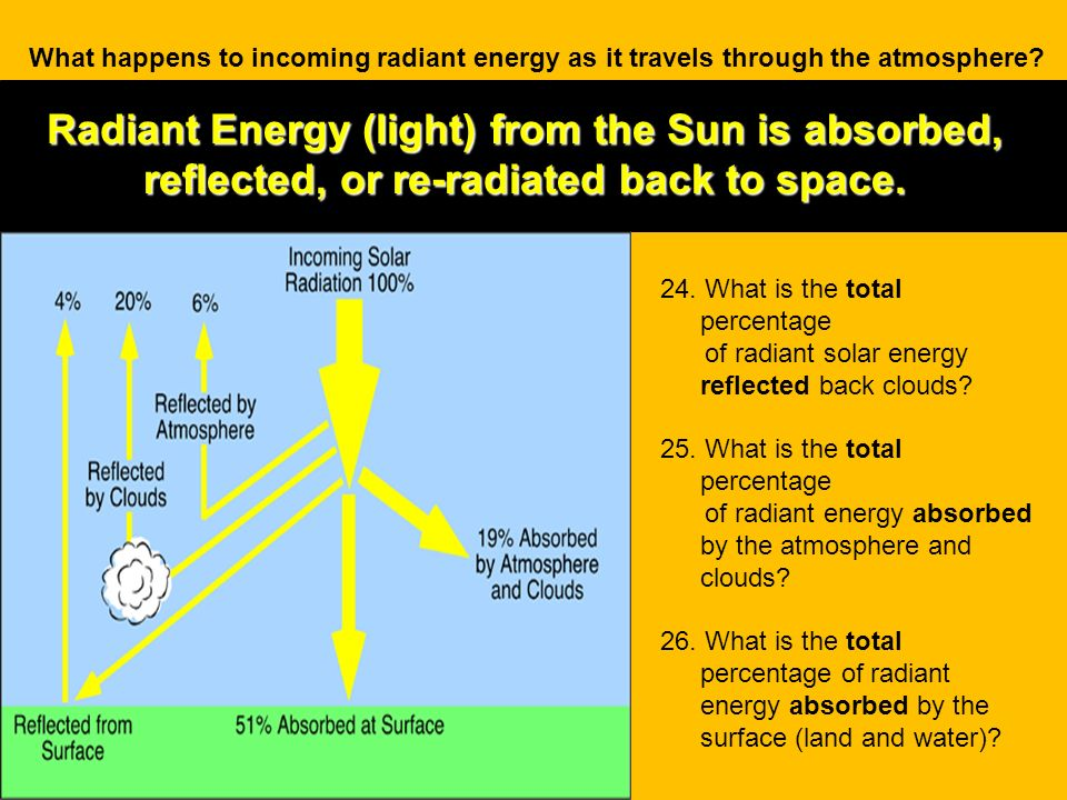 Radiant Energy (light) from the Sun is absorbed, reflected, or re-radiated back to space. What happens to incoming radiant energy as it travels throug