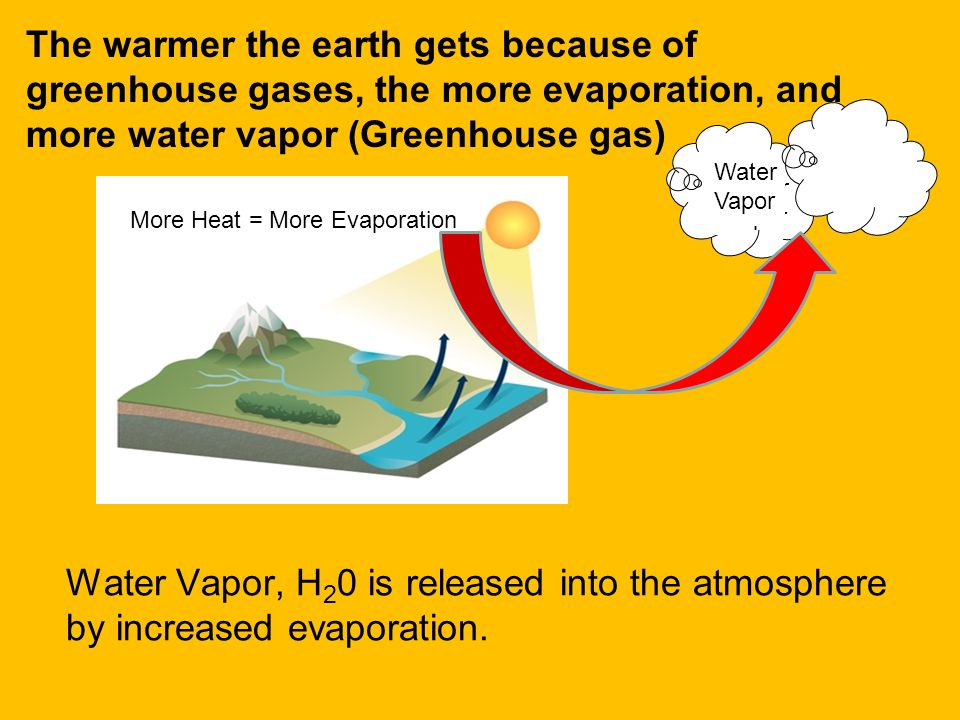 Methane CH4 is released into the atmosphere by outgassing cows… CH4 CH Methane Gas So many cows living on our planet are creating the greenhouse gas m