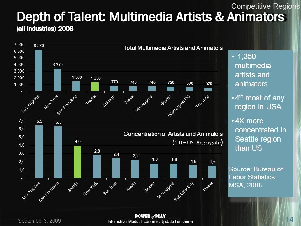 Competitive Regions 1,350 multimedia artists and animators 4 th most of any region in USA 4X more concentrated in Seattle region than US Concentration of Artists and Animators (1.0 = US Aggregate ) Total Multimedia Artists and Animators Source: Bureau of Labor Statistics, MSA, 2008 September 3, 2009 Power of Play Interactive Media Economic Update Luncheon 14