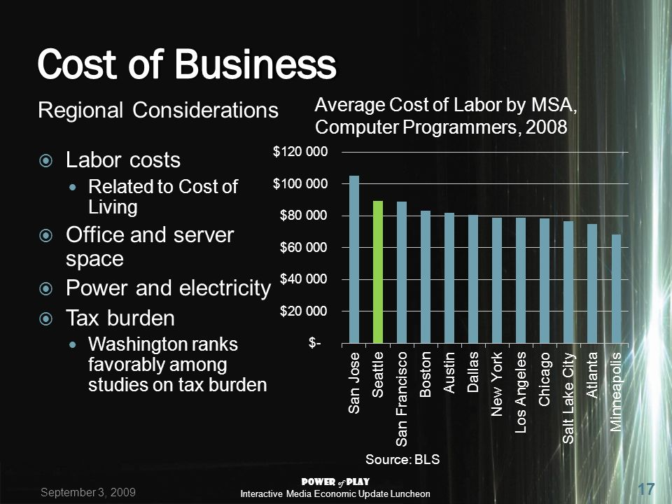 Regional Considerations Labor costs Related to Cost of Living Office and server space Power and electricity Tax burden Washington ranks favorably among studies on tax burden Average Cost of Labor by MSA, Computer Programmers, 2008 Source: BLS September 3, 2009 Power of Play Interactive Media Economic Update Luncheon 17