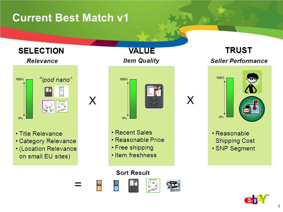 1 Current Best Match v1 Relevance Recent Sales Reasonable Price Free shipping Item freshness Item Quality ipod nano = Sort Result Title Relevance Category Relevance (Location Relevance on small EU sites) Seller Performance Reasonable Shipping Cost SNP Segment 100% 0% X 100% 0% SELECTIONVALUE TRUST X 100% 0%