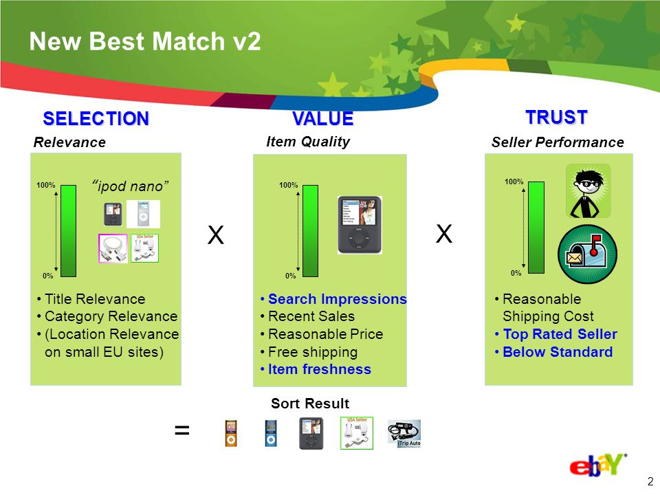 2 New Best Match v2 Relevance Search Impressions Recent Sales Reasonable Price Free shipping Item freshness Item Quality ipod nano = Sort Result Title Relevance Category Relevance (Location Relevance on small EU sites) Seller Performance Reasonable Shipping Cost Top Rated Seller Below Standard 100% 0% X 100% 0% SELECTIONVALUE TRUST X 100% 0%