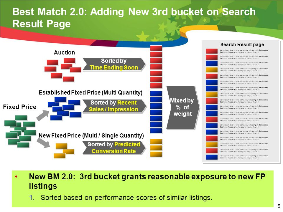 5 Best Match 2.0: Adding New 3rd bucket on Search Result Page New BM 2.0: 3rd bucket grants reasonable exposure to new FP listings 1.Sorted based on performance scores of similar listings.