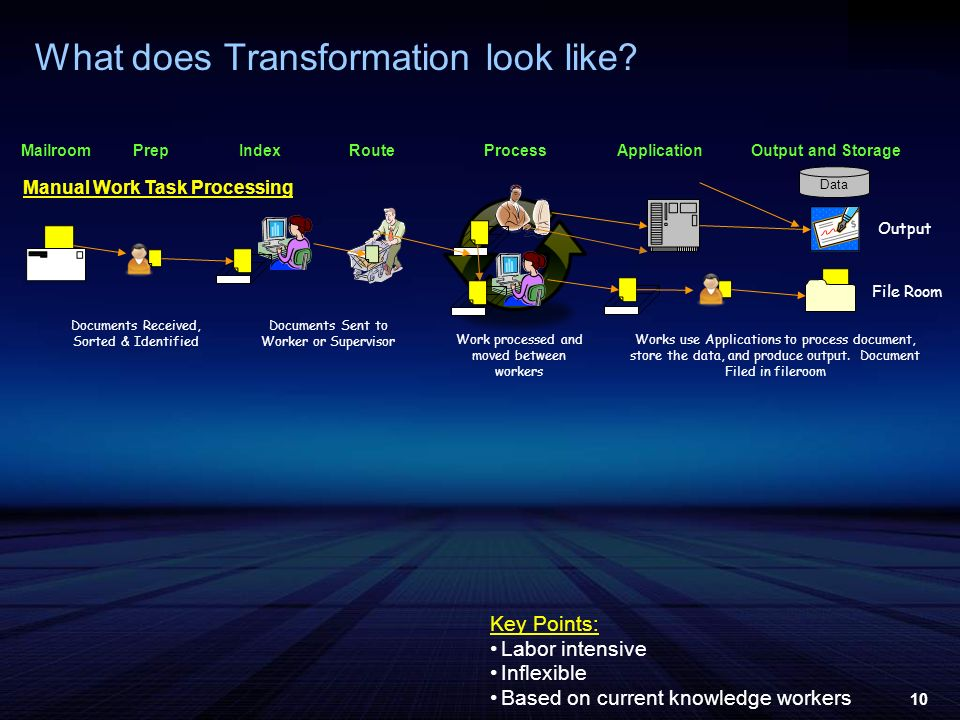 10 What does Transformation look like? MailroomProcessApplicationPrepRouteOutput and StorageIndex Manual Work Task Processing Data Output File Room Do