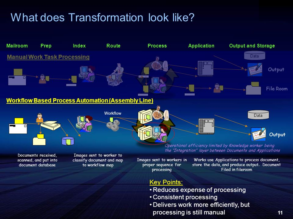 11 What does Transformation look like? MailroomProcessApplicationPrepRouteOutput and StorageIndex Manual Work Task Processing Data Output File Room Ke