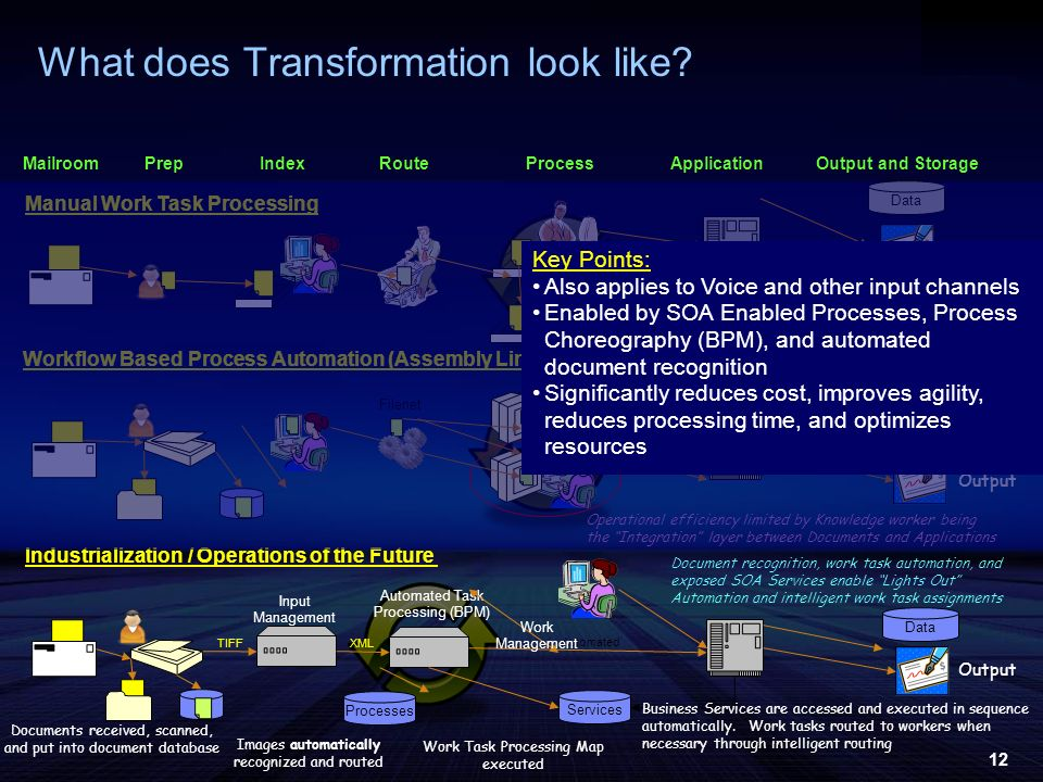 12 Output What does Transformation look like? MailroomProcessApplicationPrepRouteOutput and StorageIndex Manual Work Task Processing Data Output File