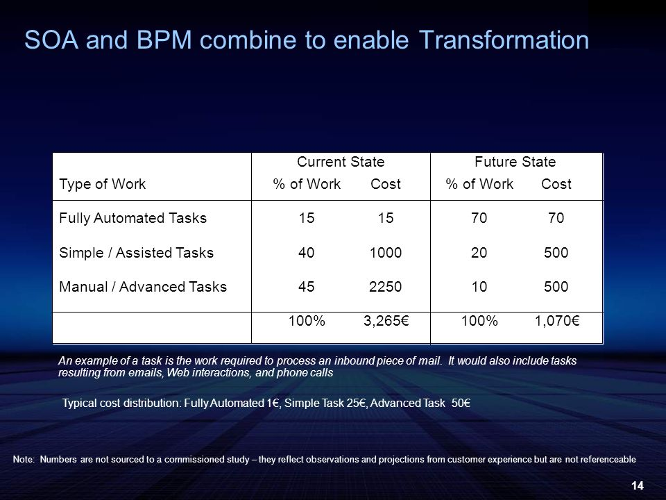 14 SOA and BPM combine to enable Transformation Type of Work Fully Automated Tasks Simple / Assisted Tasks Manual / Advanced Tasks % of Work 15 40 45 100% Cost 15 1000 2250 3,265 % of Work 70 20 10 100% Cost 70 500 1,070 An example of a task is the work required to process an inbound piece of mail.