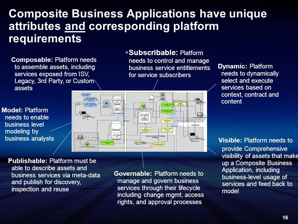 16 Subscribable: Platform needs to control and manage business service entitlements for service subscribers Composite Business Applications have unique attributes and corresponding platform requirements Publishable: Platform must be able to describe assets and business services via meta-data and publish for discovery, inspection and reuse Composable: Platform needs to assemble assets, including services exposed from ISV, Legacy, 3rd Party, or Custom assets Visible: Platform needs to provide Comprehensive visibility of assets that make up a Composite Business Application, including business-level usage of services and feed back to model Dynamic: Platform needs to dynamically select and execute services based on context, contract and content Governable: Platform needs to manage and govern business services through their lifecycle including change mgmt, access rights, and approval processes Model: Platform needs to enable business level modeling by business analysts