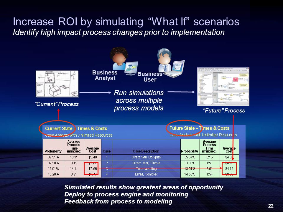 22 Run simulations across multiple process models Current Process Increase ROI by simulating What If scenarios Identify high impact process changes prior to implementation Simulated results show greatest areas of opportunity Deploy to process engine and monitoring Feedback from process to modeling Future Process Business User Business Analyst