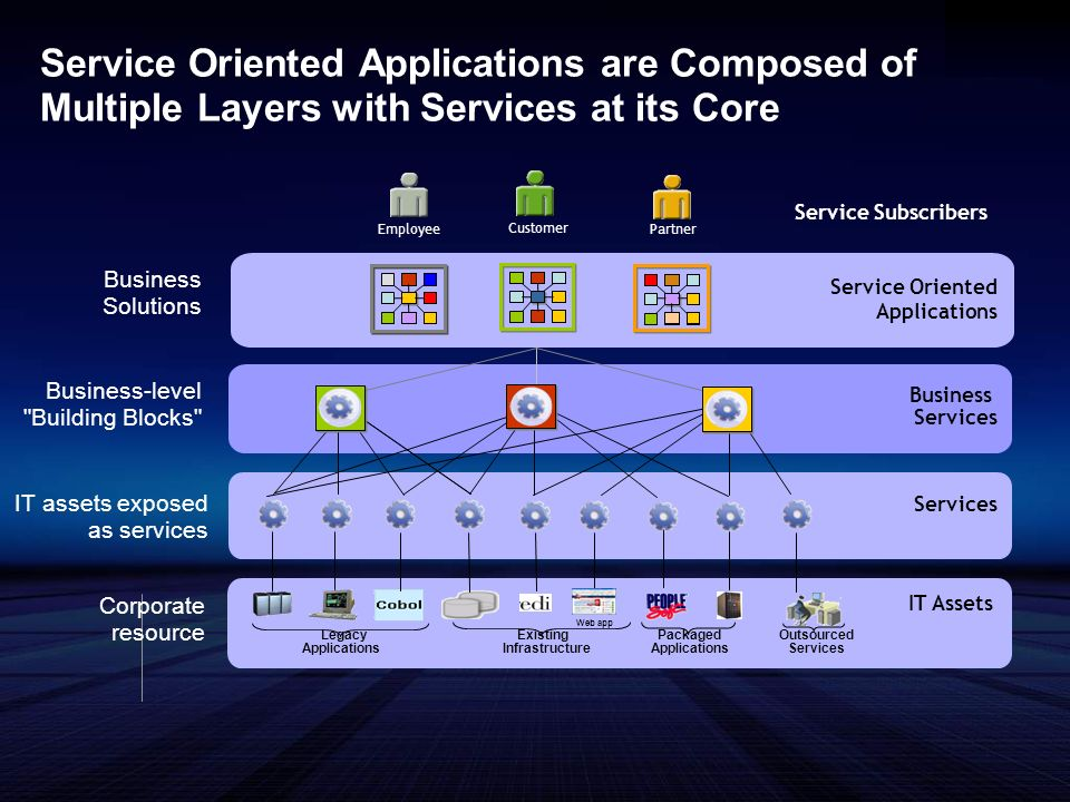 Service Oriented Applications are Composed of Multiple Layers with Services at its Core Business-level Building Blocks Business Services (Check balance, Check credit) Services Business Services IT Assets Legacy Applications Existing Infrastructure Packaged Applications Outsourced Services Web app Customer Service Subscribers Service Oriented Applications Employee Partner Business Solutions IT assets exposed as services Corporate resource