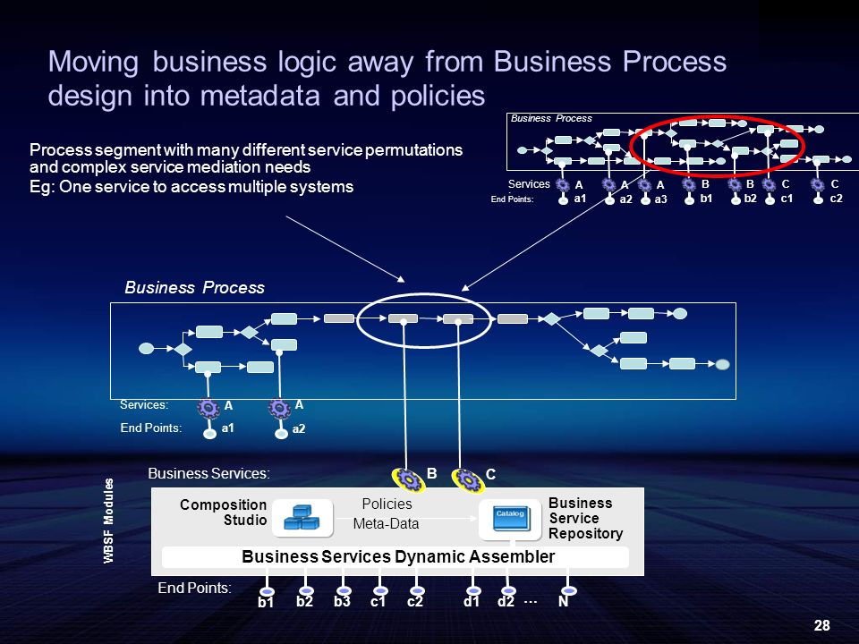 28 Business Process Services: End Points: A A a1 a2 B C Moving business logic away from Business Process design into metadata and policies Process segment with many different service permutations and complex service mediation needs Eg: One service to access multiple systems Business Process Services : End Points: A A a1 a2 A a3 B b1 B b2 C c1 C c2 End Points: b1 Business Service Repository Composition Studio Business Services Dynamic Assembler b2b3c1c2N WBSF Modules Business Services: Policies Meta-Data d1d2 …