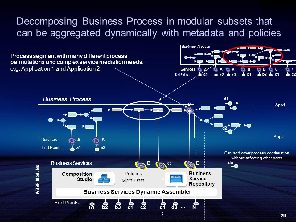 29 Services: End Points: A A a1 a2 D d1 d2 End Points: B C b1 Business Service Repository Composition Studio Business Services Dynamic Assembler b2b3c1c2d1d2N WBSF Modules Business Services: Policies Meta-Data Decomposing Business Process in modular subsets that can be aggregated dynamically with metadata and policies Process segment with many different process permutations and complex service mediation needs: e.g.