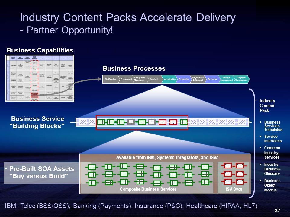 37 Industry Content Packs Accelerate Delivery - Partner Opportunity! Litigation Management Medical Management Recovery Negotiation/ Settlement Evaluat