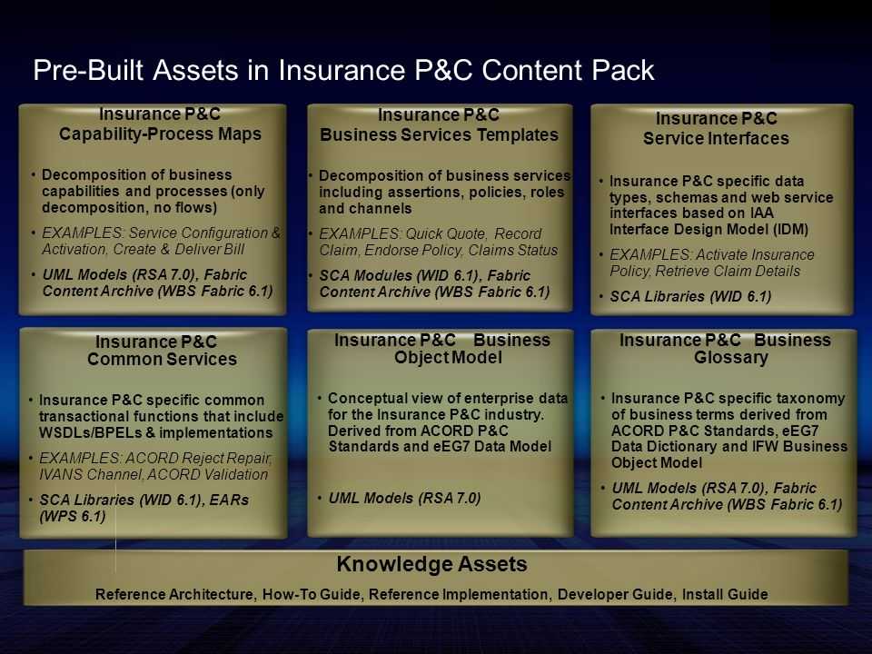 Insurance P&C Capability-Process Maps Decomposition of business capabilities and processes (only decomposition, no flows) EXAMPLES: Service Configurat