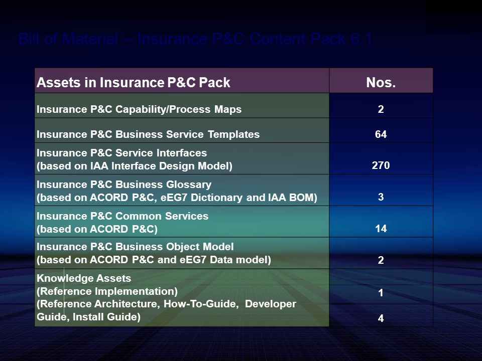 Assets in Insurance P&C PackNos. Insurance P&C Capability/Process Maps2 Insurance P&C Business Service Templates64 Insurance P&C Service Interfaces (b