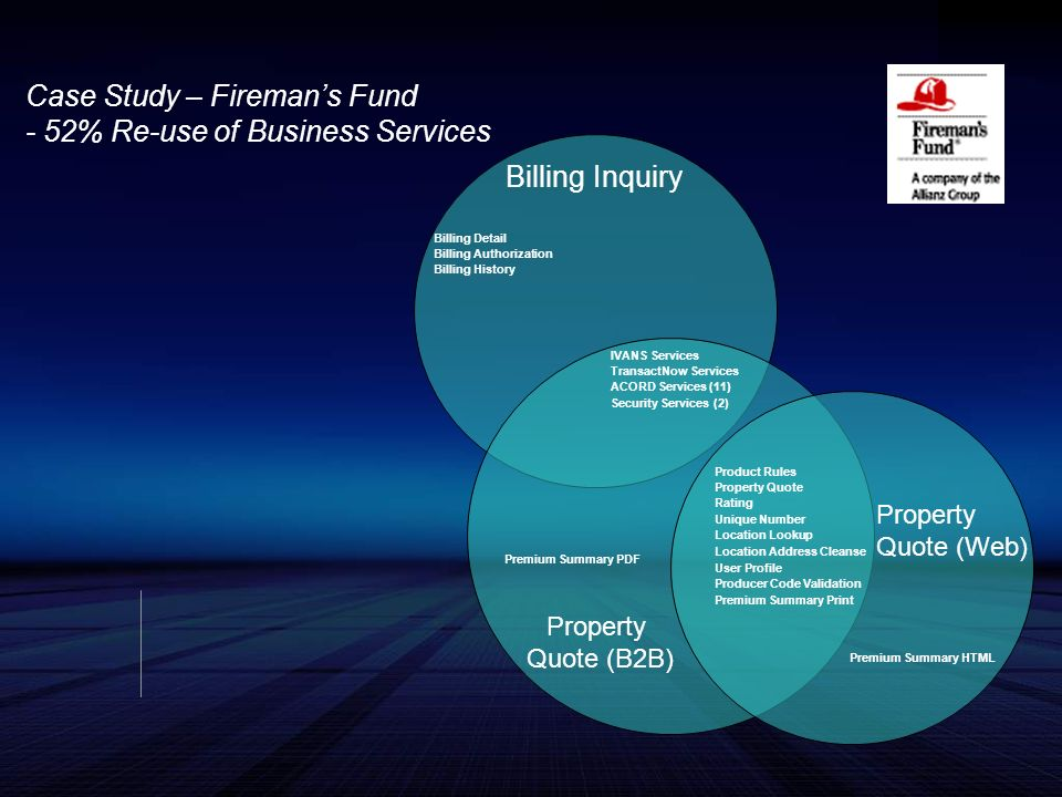 Billing Inquiry Property Quote (Web) Property Quote (B2B) Billing Detail Billing Authorization Billing History Product Rules Property Quote Rating Unique Number Location Lookup Location Address Cleanse User Profile Producer Code Validation Premium Summary Print Premium Summary PDF Premium Summary HTML IVANS Services TransactNow Services ACORD Services (11) Security Services (2) Case Study – Firemans Fund - 52% Re-use of Business Services